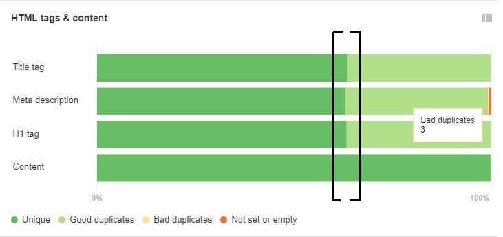 detectar contenido duplicado con ahrefs