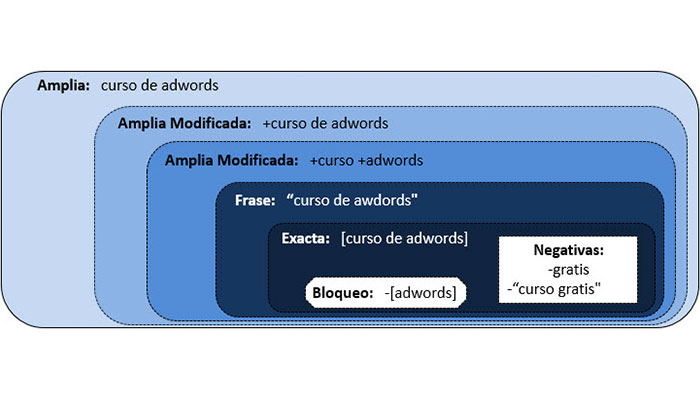 optimizar adwords